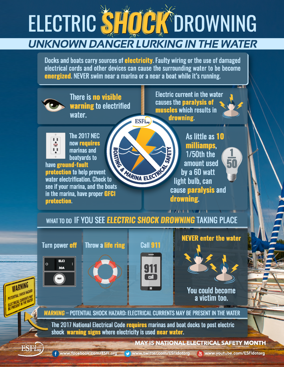 Electric-Shock-Drowning-Infographic